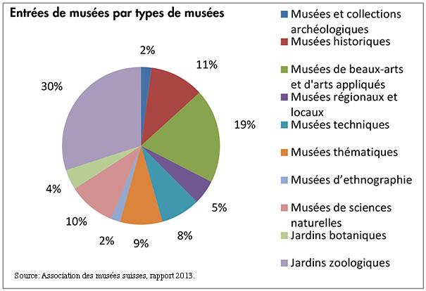 Besucherzahlen 2008 der Museen der Schweiz